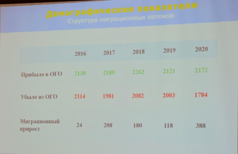 Состоялись публичные слушания об исполнении бюджета округа за 2020 год